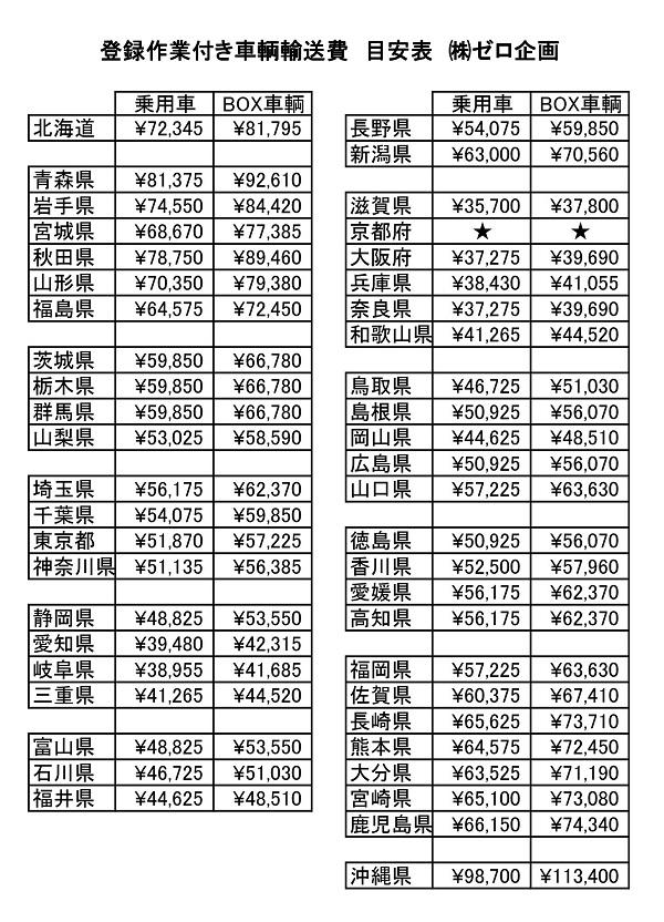 車輌運搬費 - サミット自販(有)